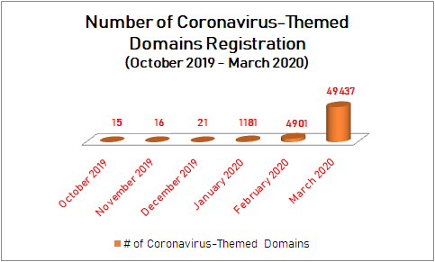 The Data: Coronavirus-Themed Domains