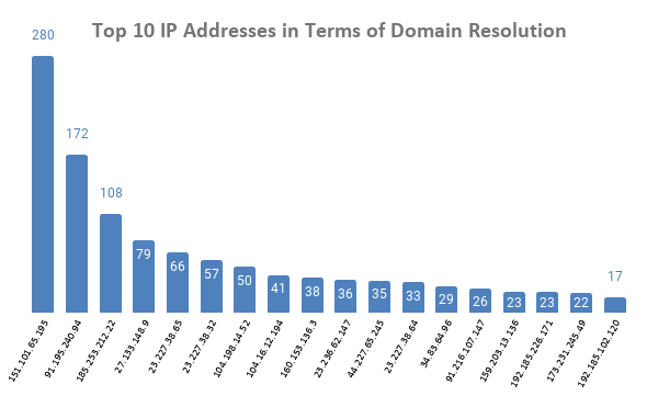 Passive DNS Footprint Expansion